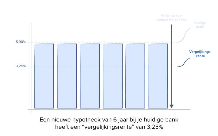 Hypotheek Kosten En Voorwaarden