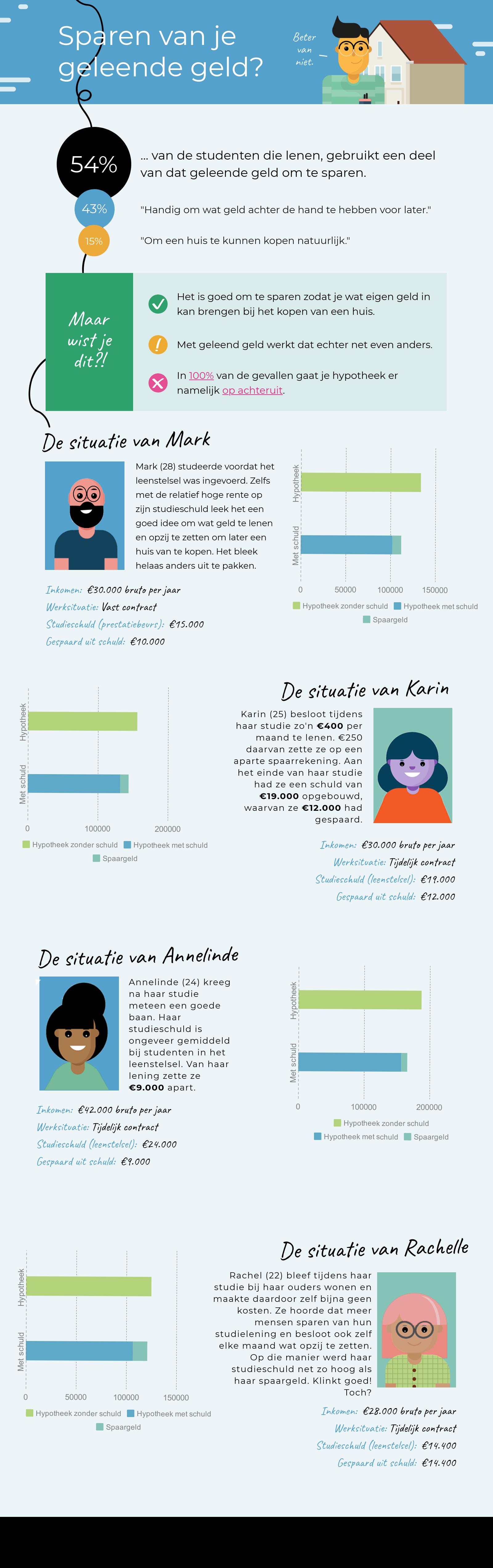 studieschuld hypotheek