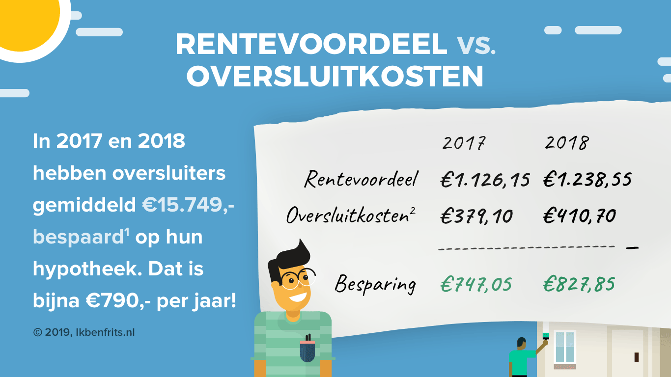 besparen-tabel-2017-2018-rente-vs-boete-ikbenfrits