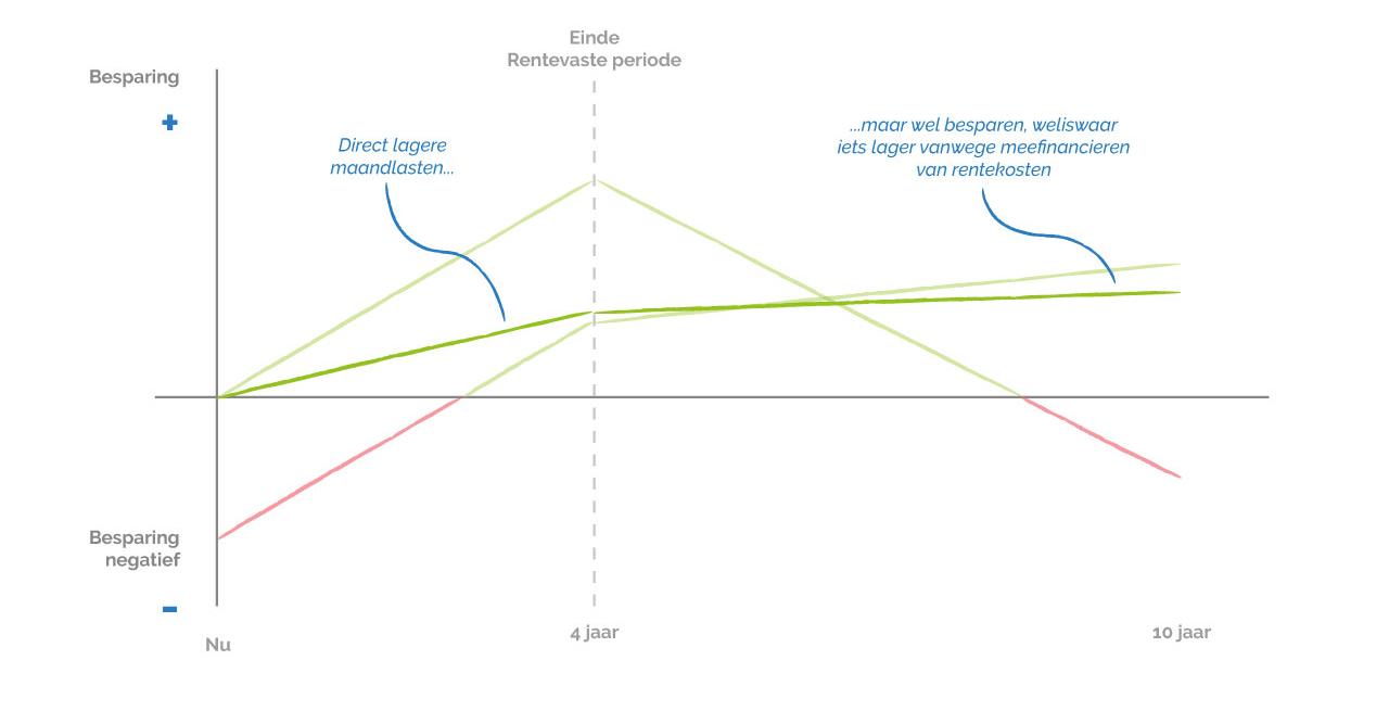 Oversluiten graphic
