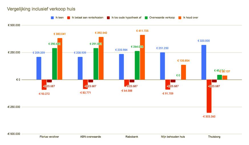 Vergelijking verzilverproducten incl. verkoop huis